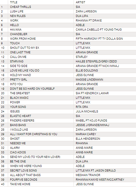 The Official Top 40 most streamed songs by female artists
