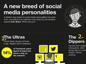 What type of social media user are you? | Blog Post